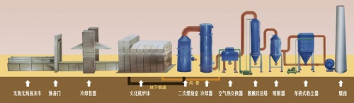 天瑞TR5型火化机尾气处理系统流程图