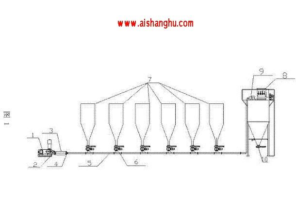 烟尘净化处理高压气动集灰输送系统技术方案